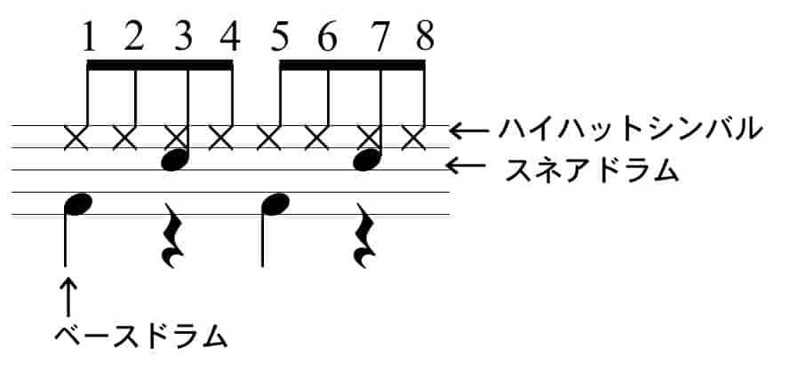 エイトビートの奏法楽譜
